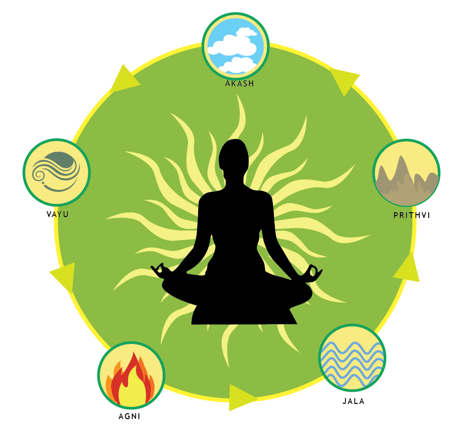 The 5 Elements Of Nature And Their Relationship With The Human Body